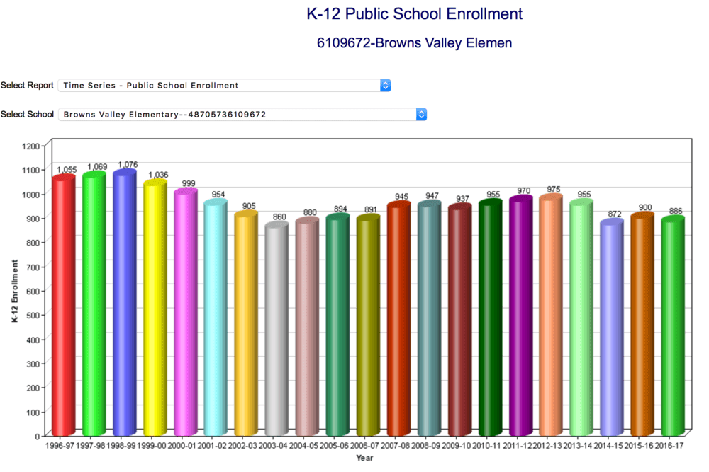 Browns Valley enrollment Graph